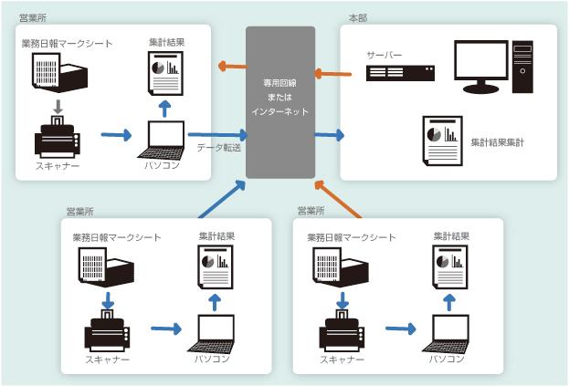 マークシート業務日報管理システム構成例